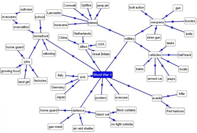 Year 3 mind map: what we know